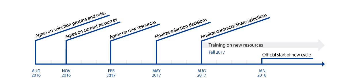 2018-2020 Resource Timeline